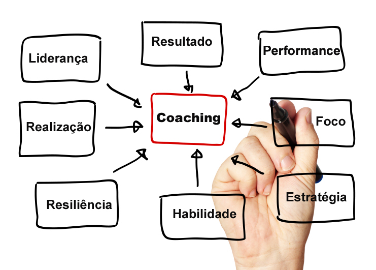 acom-coaching-fundamentos